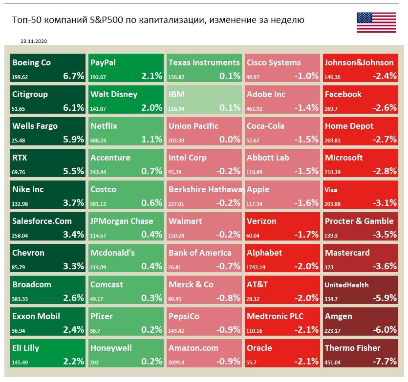 Индекс S&P 500 на прошлой неделе упал на 0,8%