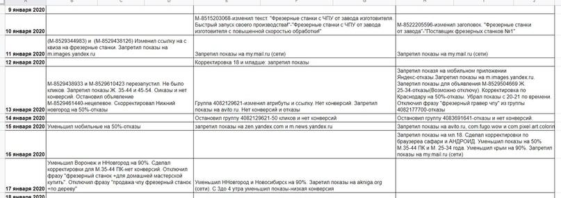 Как поставщик станков с ЧПУ получил с нуля 98 заявок за 10 дней по 100 рублей., изображение №5