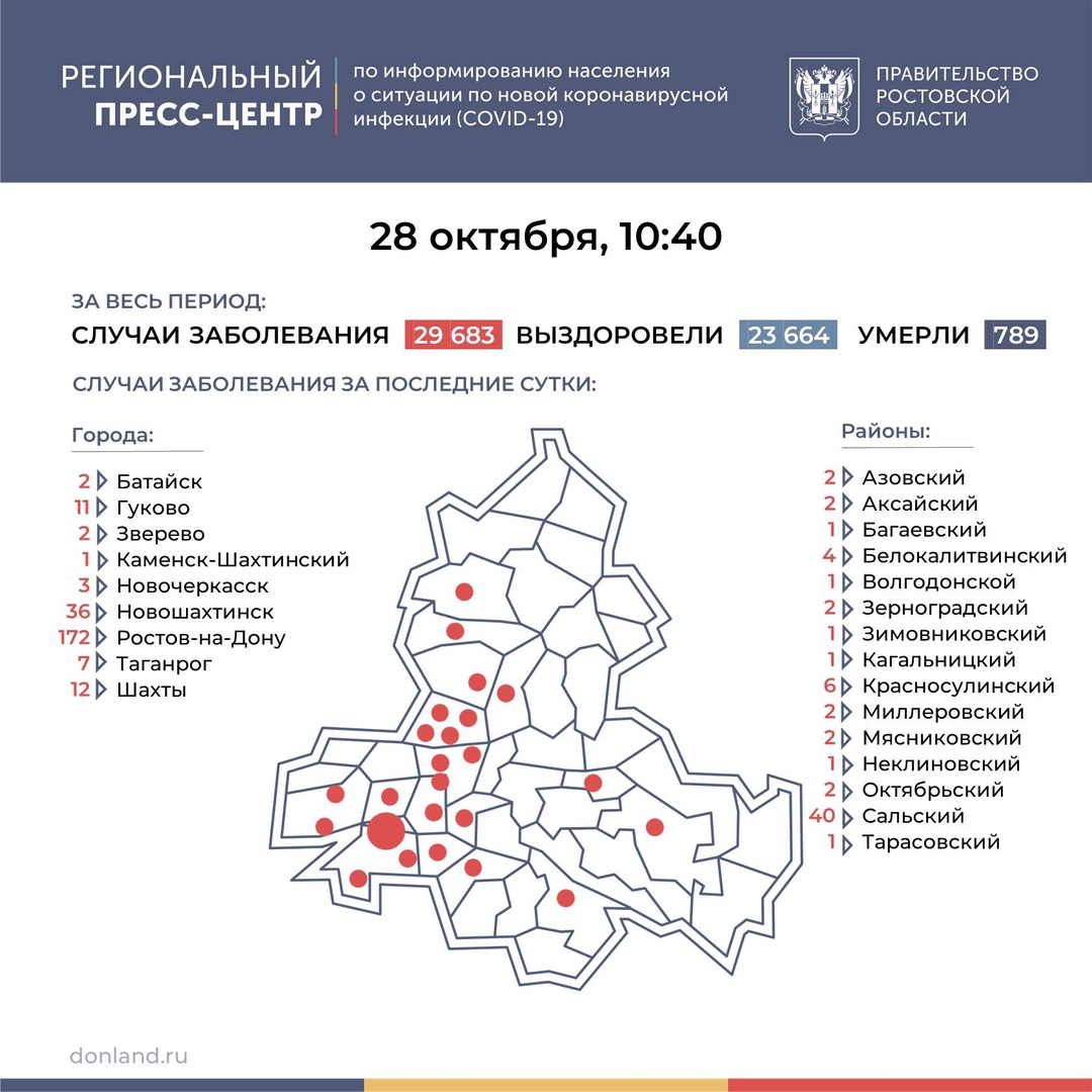 На Дону число инфицированных COVID-19 выросло на 314, в Таганроге 7 новых случаев