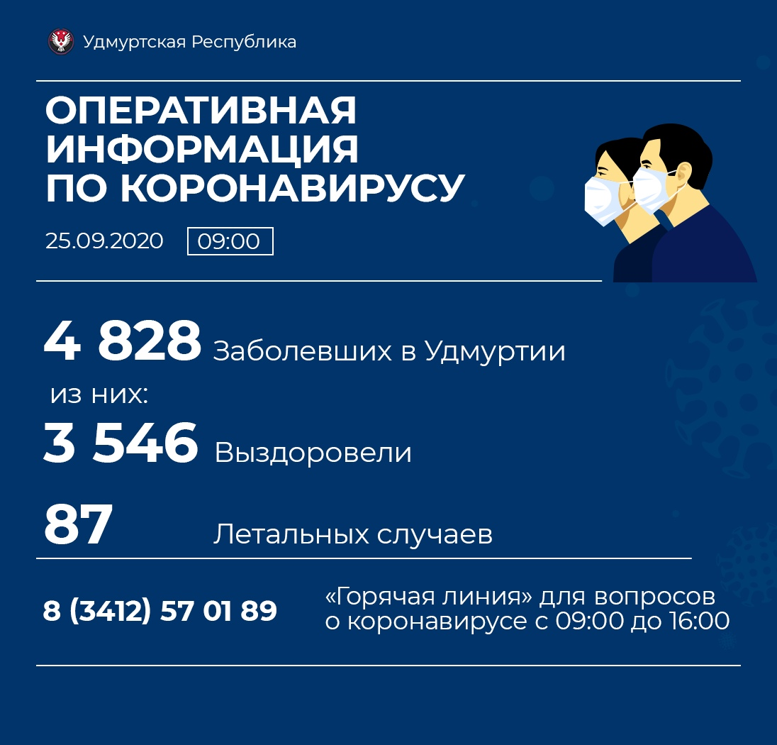 89 новых случаев коронавирусной инфекции выявили в Удмуртии. среди них жителей Можги нет.