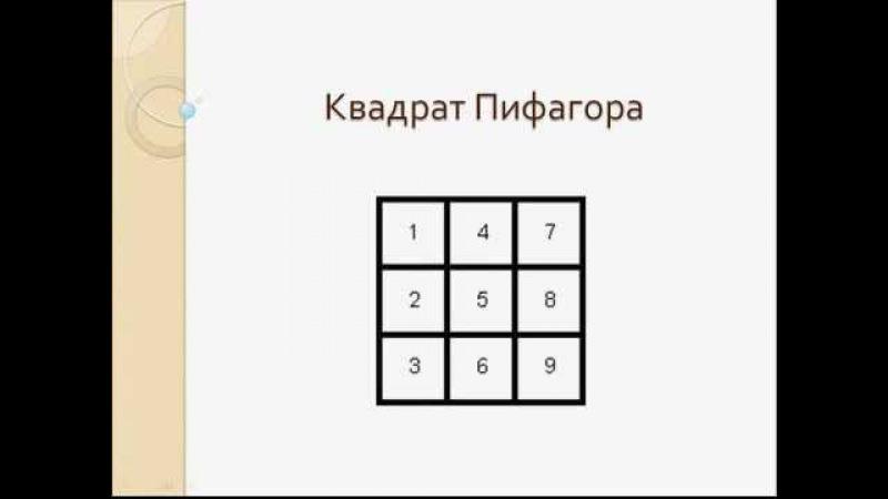 Квадрат Пифагора. Восьмерки и двойки.
