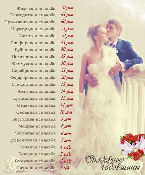 дни свадьбы по годам поздравления и подарки крема