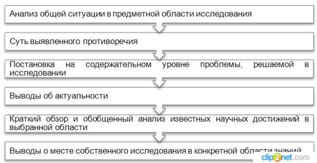 Что можно написать в актуальности курсовой работы 1448
