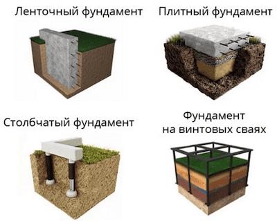 Какой фундамент выбрать для кирпичного дома