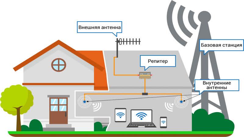 УСИЛЕНИЕ СОТОВОЙ СВЯЗИ GSM И 3G 4G 5G ИНТЕРНЕТА по БЕЛАРУСИ