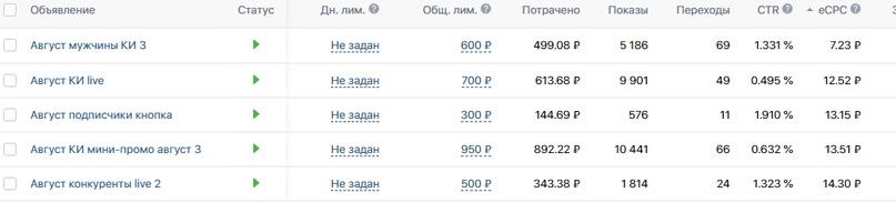 Немного статистики)