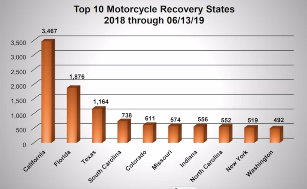 С 2016 года снижается количество угонов мототехники в США