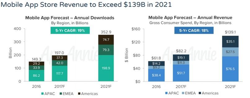 Идеи для мобильных приложений в 2020 году: время быть другим, изображение №1