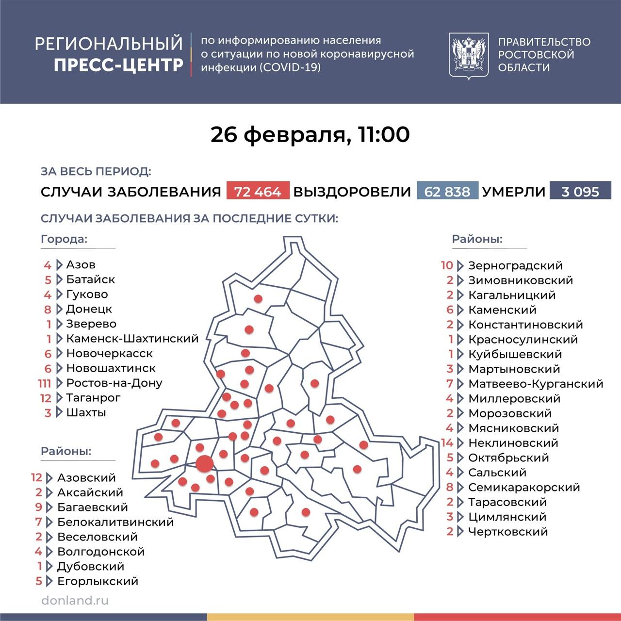 По числу зараженных COVID-19 за сутки в Ростовской области лидируют Ростов и Таганрог
