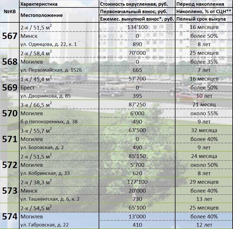 567-574 квартиры в рассрочку. Подробности покупки