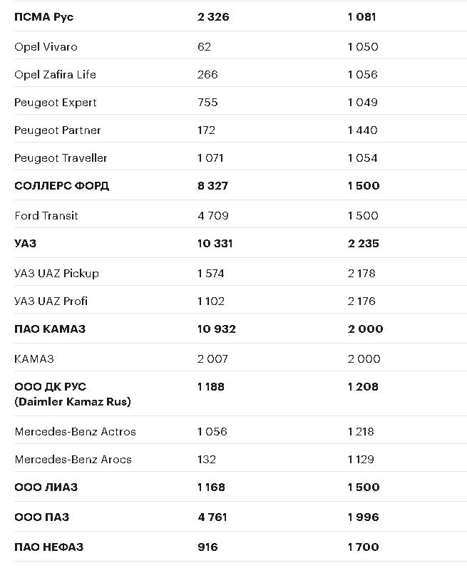 «Произведено в России». Как цены на машины хотят отвязать от курса рубля, изображение №5