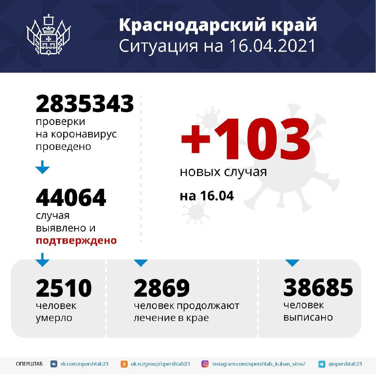 На Кубани за сутки зарегистрировали 103 случая COVID-19Заболевших...